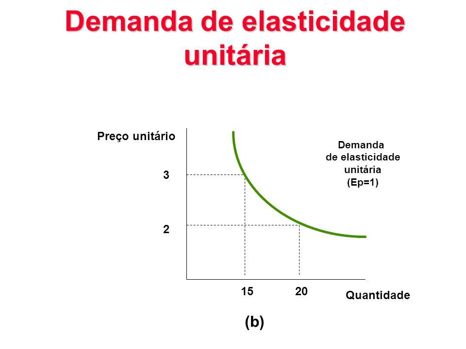 Demanda de elasticidade unitária 3 2 Preço unitário Demanda de elasticidade unitária (Ep=1) 1520 (b) Quantidade
