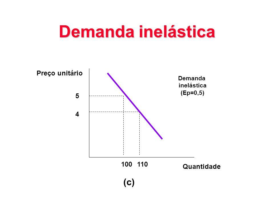 Demanda inelástica 5 4 Preço unitário Demanda inelástica (Ep=0,5) 100110 (c) Quantidade
