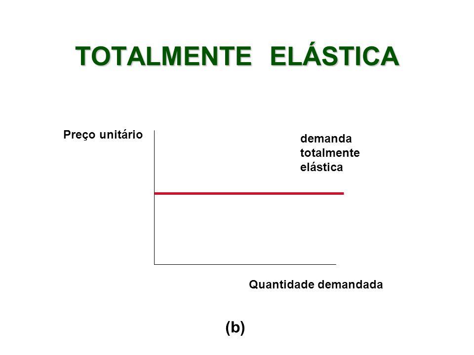 TOTALMENTE ELÁSTICA Preço unitário demanda totalmente elástica Quantidade demandada (b)