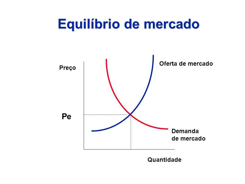 Equilíbrio de mercado Preço Quantidade Pe Oferta de mercado Demanda de mercado