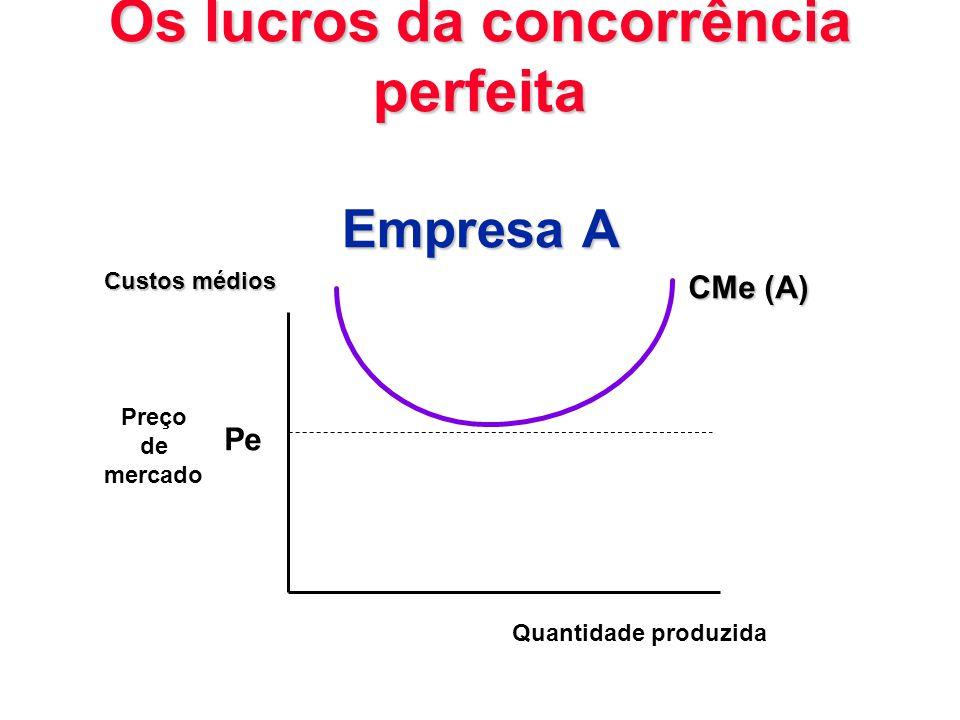 Os lucros da concorrência perfeita Empresa A Pe Custos médios Quantidade produzida CMe (A) Preço de mercado