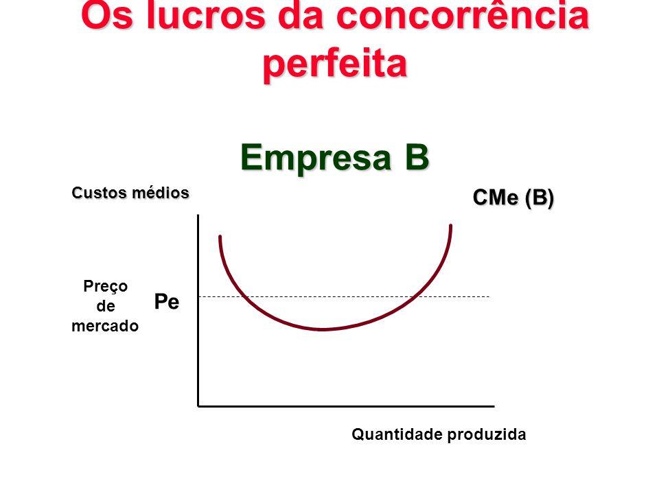 Os lucros da concorrência perfeita Empresa B Pe Custos médios Quantidade produzida CMe (B) Preço de mercado