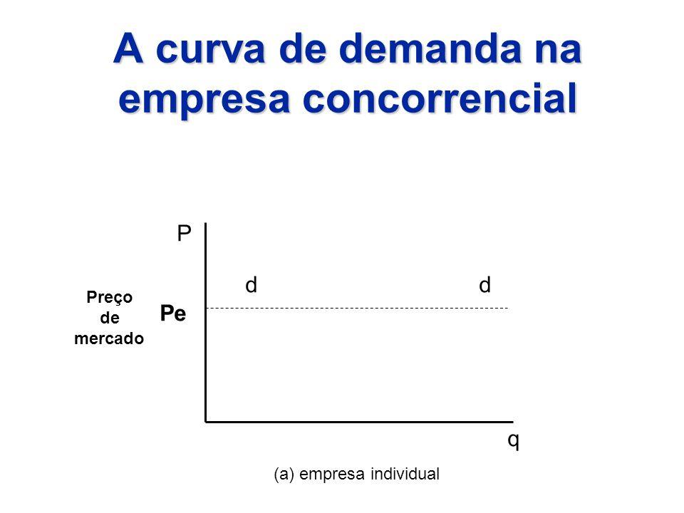 A curva de demanda na empresa concorrencial Pe Preço de mercado dd P q (a) empresa individual
