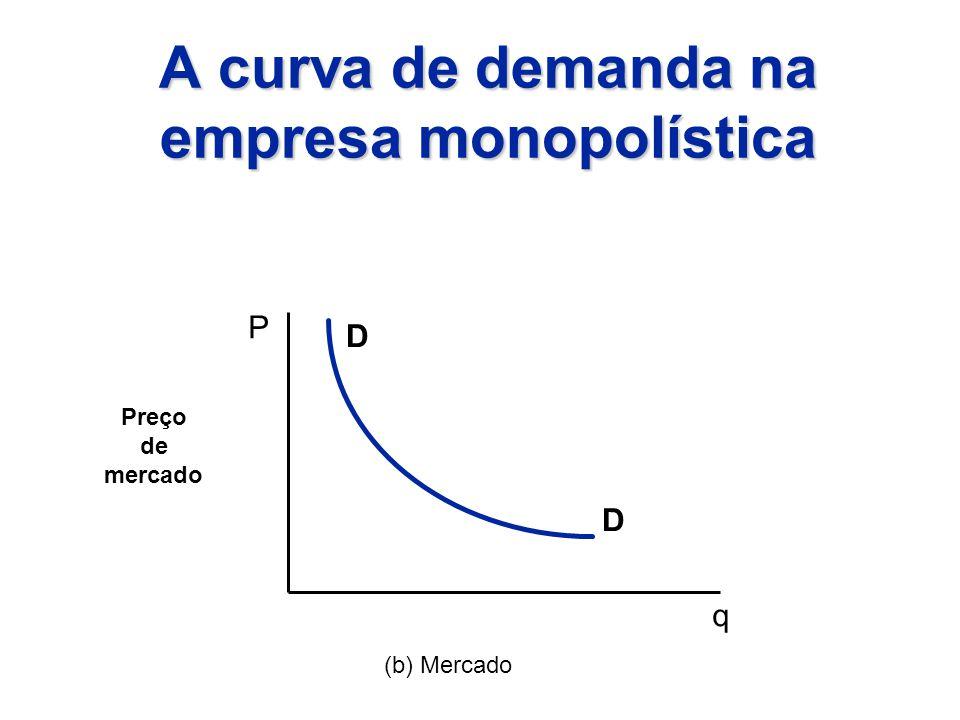 A curva de demanda na empresa monopolística Preço de mercado P q (b) Mercado D D