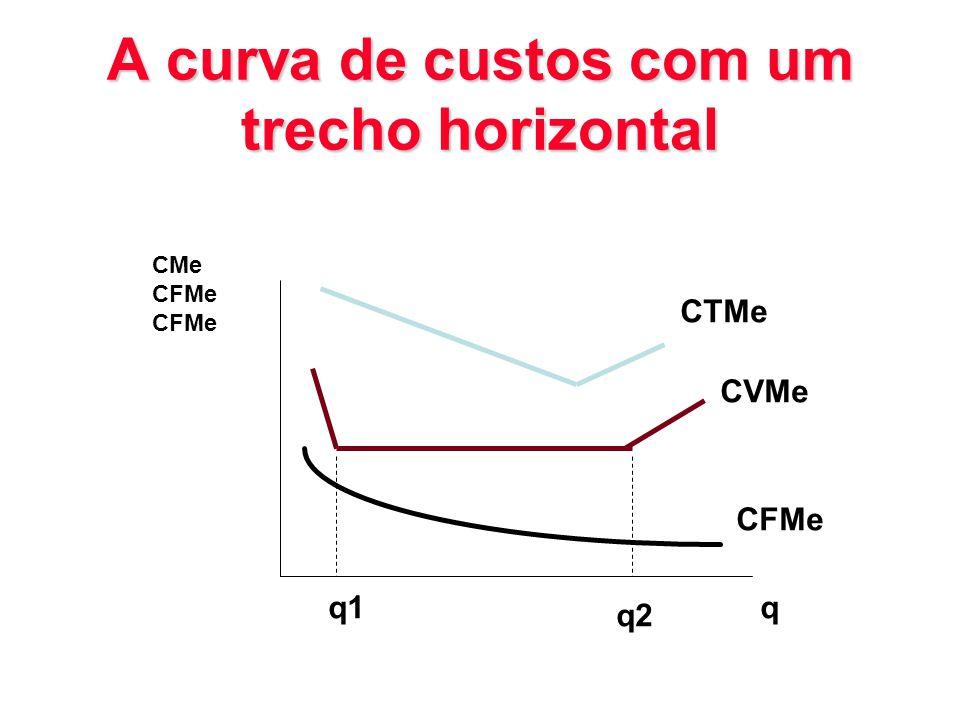 A curva de custos com um trecho horizontal CMe CFMe CTMe CVMe CFMe q1 q2 q