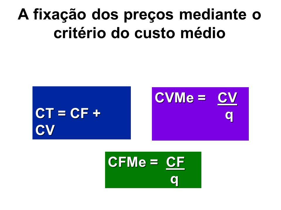 A fixação dos preços mediante o critério do custo médio CT = CF + CV CVMe = CV q CFMe = CF q