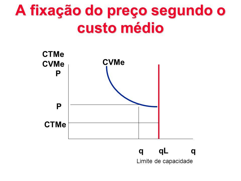A fixação do preço segundo o custo médio CTMe CVMe P P CTMe qqLq CVMe Limite de capacidade