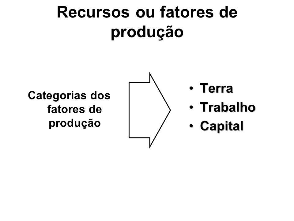 Recursos ou fatores de produção Categorias dos fatores de produção TerraTerra TrabalhoTrabalho CapitalCapital