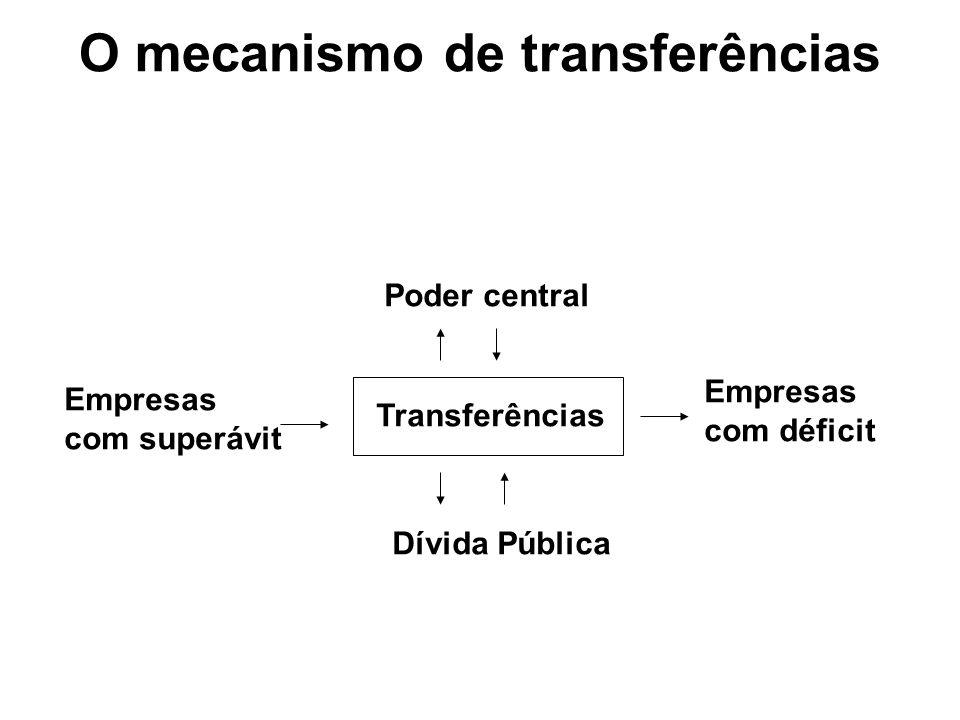 O mecanismo de transferências Transferências Poder central Dívida Pública Empresas com déficit Empresas com superávit