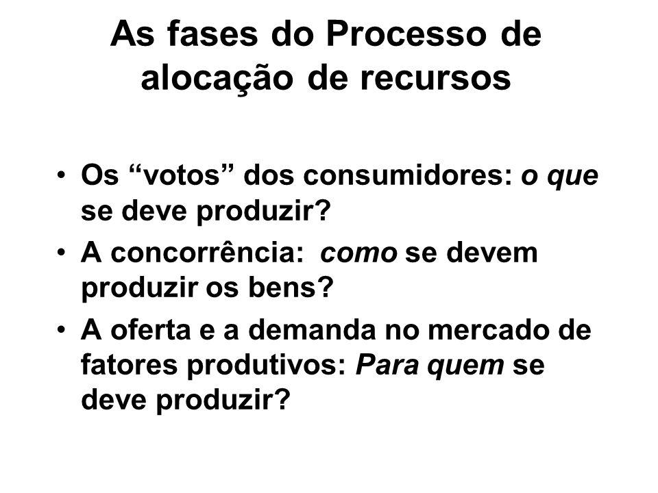 As fases do Processo de alocação de recursos Os votos dos consumidores: o que se deve produzir? A concorrência: como se devem produzir os bens? A ofer