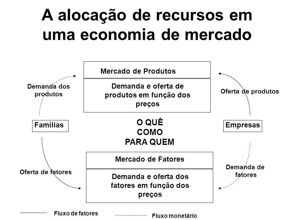 A alocação de recursos em uma economia de mercado Mercado de Produtos Demanda e oferta de produtos em função dos preços O QUÊ COMO PARA QUEM FamíliasE