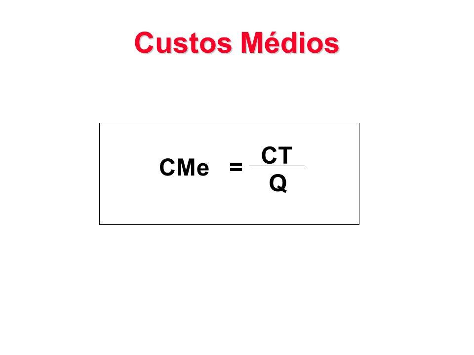 Custos Médios CMe = CT Q