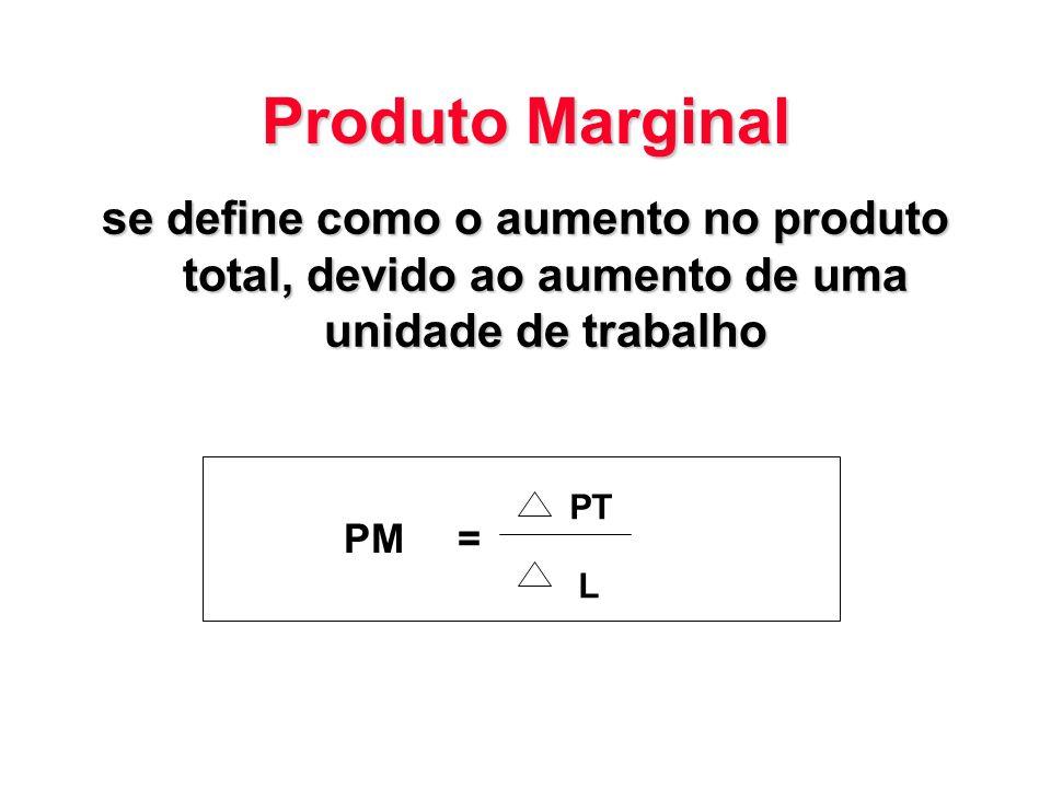 Produto Marginal se define como o aumento no produto total, devido ao aumento de uma unidade de trabalho PM= PT L