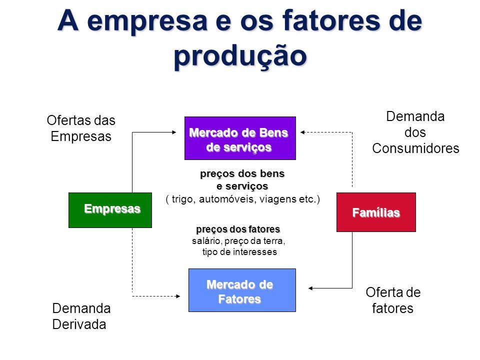 A empresa e os fatores de produção Mercado de Bens de serviços Mercado de Fatores Empresas Famílias Ofertas das Empresas Demanda dos Consumidores Dema