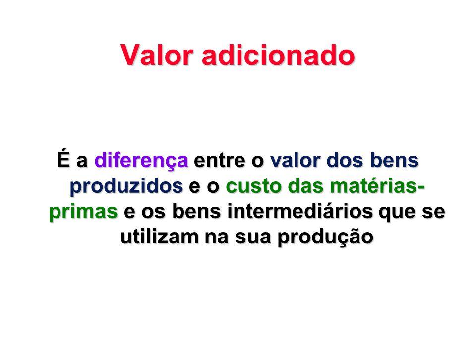 Valor adicionado É a diferença entre o valor dos bens produzidos e o custo das matérias- primas e os bens intermediários que se utilizam na sua produç