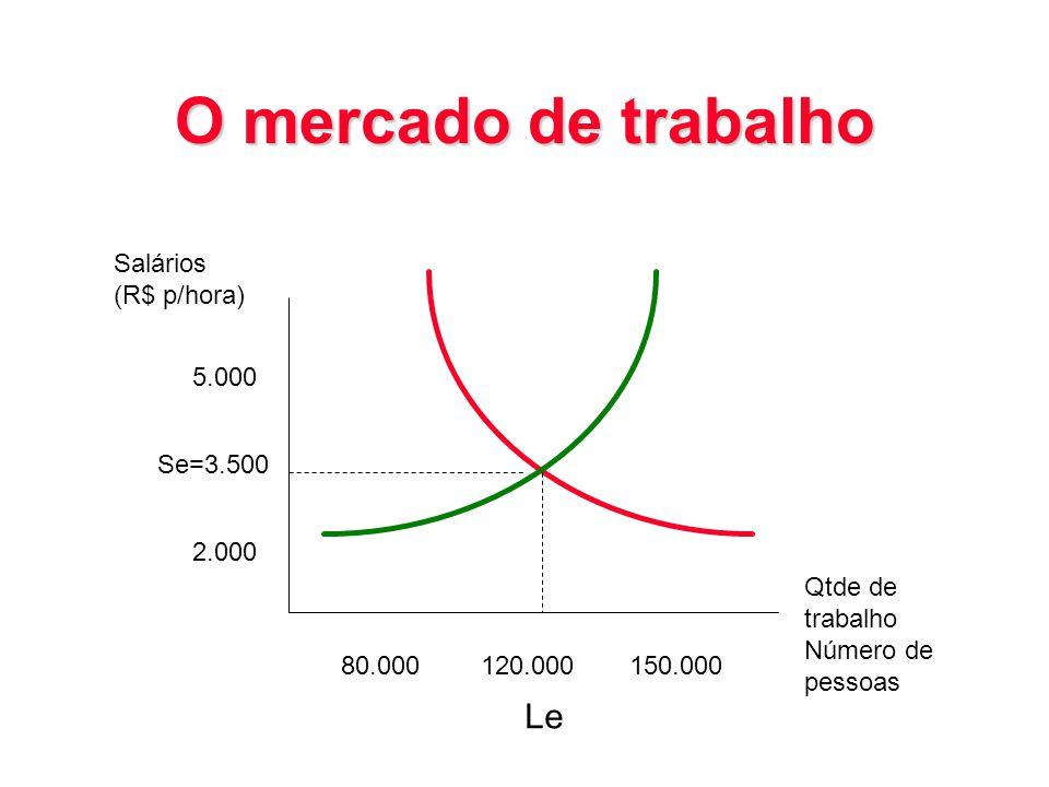O mercado de trabalho Salários (R$ p/hora) 5.000 Se=3.500 2.000 80.000120.000150.000 Qtde de trabalho Número de pessoas Le
