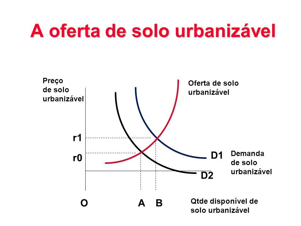 A oferta de solo urbanizável AB D1 D2 r1 r0 O Preço de solo urbanizável Qtde disponível de solo urbanizável Demanda de solo urbanizável Oferta de solo