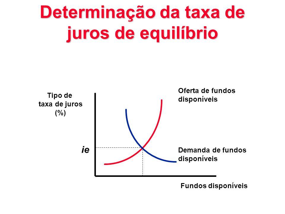 Determinação da taxa de juros de equilíbrio Tipo de taxa de juros (%) Oferta de fundos disponíveis Demanda de fundos disponíveis Fundos disponíveis ie