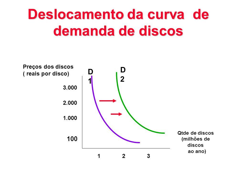 Deslocamento da curva de demanda de discos D1D1 D2D2 Preços dos discos ( reais por disco) 3.000 2.000 1.000 100 123 Qtde de discos (milhões de discos