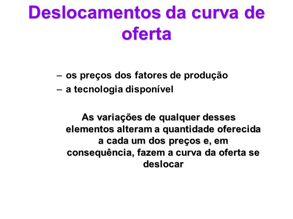 Deslocamentos da curva de oferta –os preços dos fatores de produção –a tecnologia disponível As variações de qualquer desses elementos alteram a quant