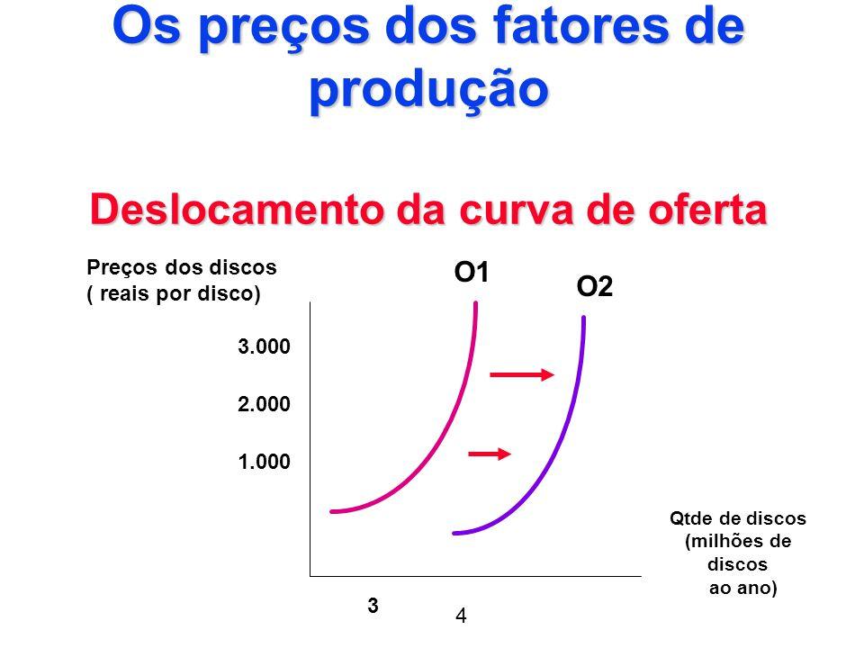 Os preços dos fatores de produção Deslocamento da curva de oferta O1 O2 Preços dos discos ( reais por disco) 3.000 2.000 1.000 3 Qtde de discos (milhõ