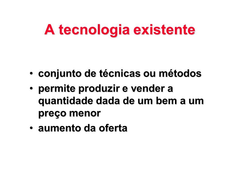 A tecnologia existente conjunto de técnicas ou métodosconjunto de técnicas ou métodos permite produzir e vender a quantidade dada de um bem a um preço