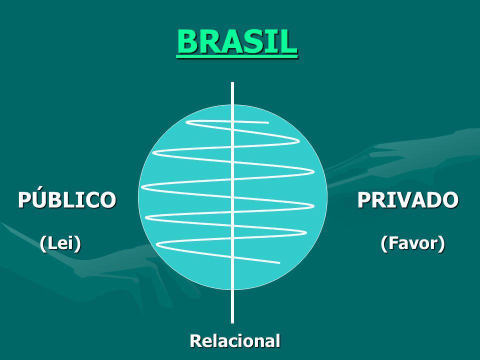 A CASA & A RUA (Roberto Damatta) PÚBLICO (RUA) PRIVADO (CASA) PÚBLICO (RUA) PRIVADO (CASA) INDIVÍDUO PESSOA INDIVÍDUO PESSOA UNIVERSAL PARTICULAR UNIV