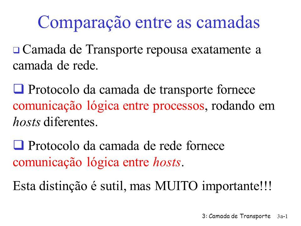 3: Camada de Transporte3a-21 Mensagem de Controle: Permitem o receptor informar ao emissor o que foi recebido corretamente e o que foi recebido com erro, exigindo repetição.