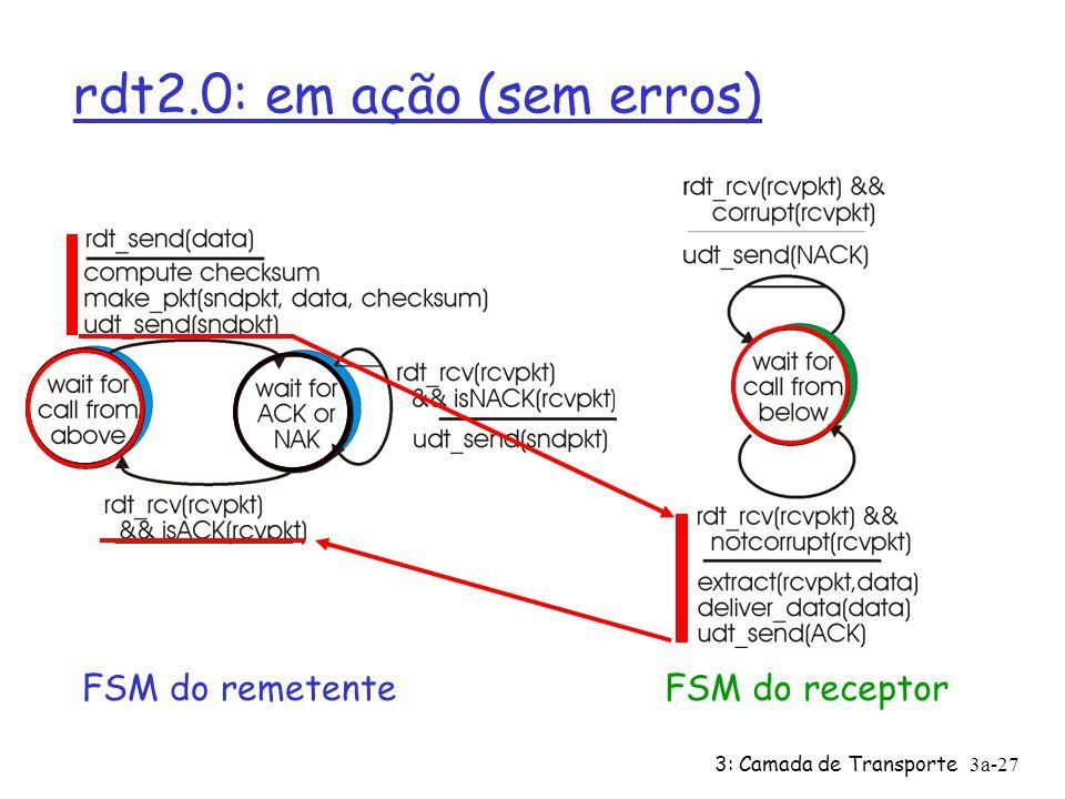 3: Camada de Transporte3a-26 Rdt 2.0 – Especificações da FSM - Receptor Possui 1 estado: ao receber um pacote, responde com ACK ou NAK, dependendo se