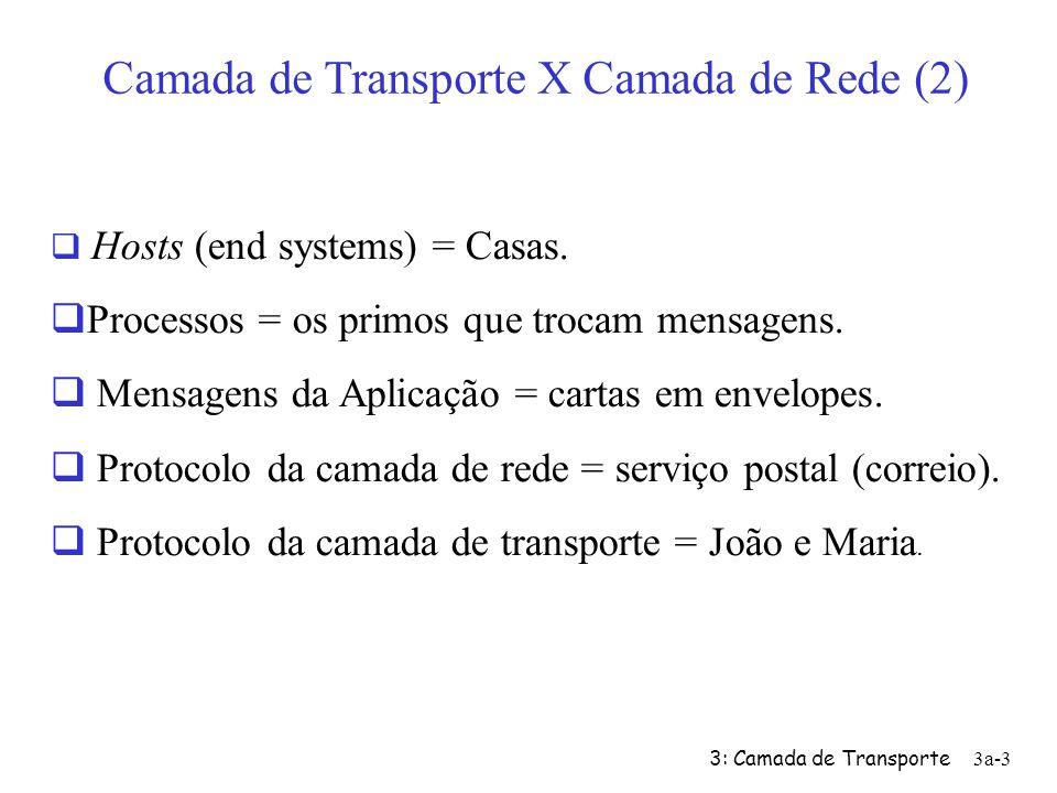 3: Camada de Transporte3a-2 Camada de Transporte X Camada de Rede Considere 12 irmãos numa casa em São Paulo. E outros 12 irmãos em outra casa em Boa