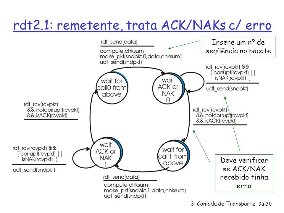 3: Camada de Transporte3a-29 rdt2.0 tem uma falha fatal! O que acontece se ACK/NAK com erro? Ø Remetente não sabe o que passou no receptor! Ø não se p