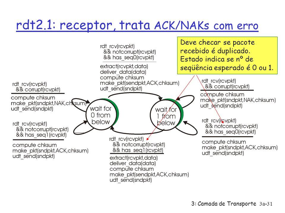 3: Camada de Transporte3a-30 rdt2.1: remetente, trata ACK/NAKs c/ erro Insere um nº de seqüência no pacote Deve verificar se ACK/NAK recebido tinha er