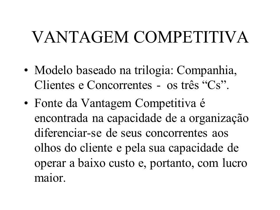 VANTAGEM COMPETITIVA Modelo baseado na trilogia: Companhia, Clientes e Concorrentes - os três Cs. Fonte da Vantagem Competitiva é encontrada na capaci