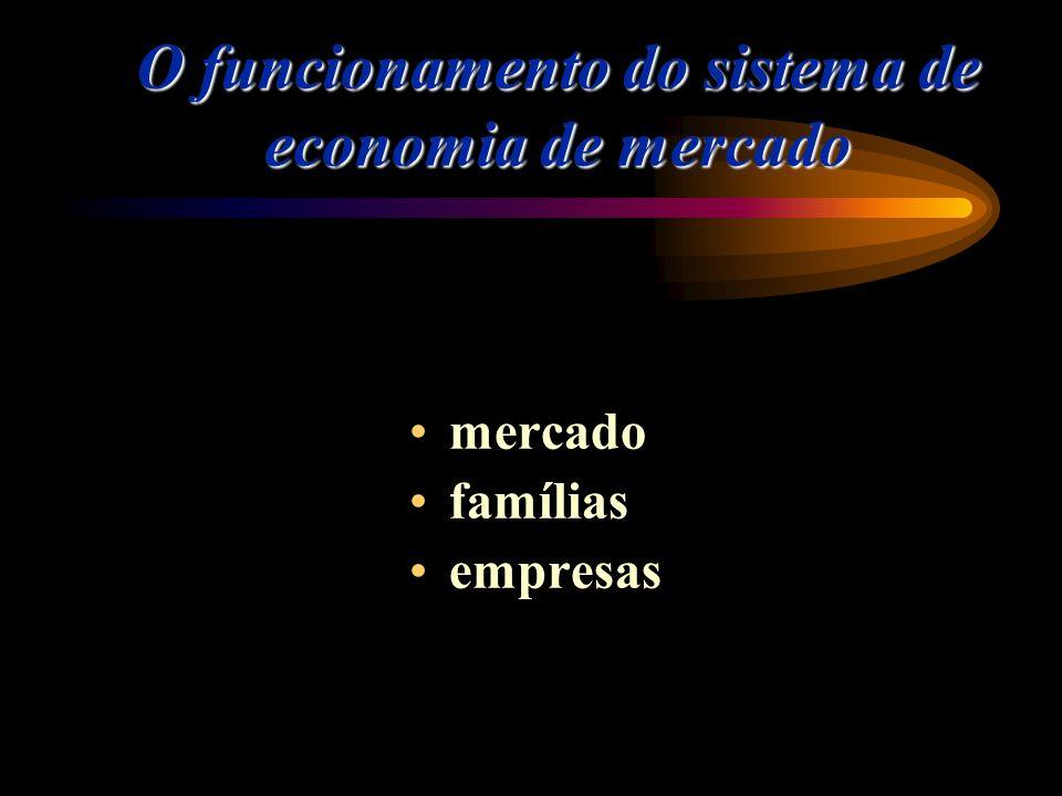 O funcionamento do sistema de economia de mercado mercado famílias empresas
