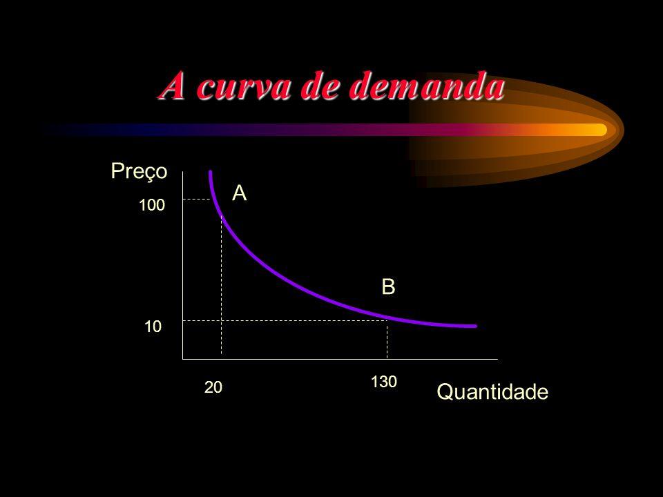 A curva de demanda A B Preço Quantidade 100 10 20 130