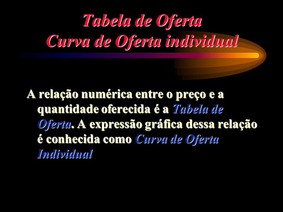 Tabela de Oferta Curva de Oferta individual A relação numérica entre o preço e a quantidade oferecida é a Tabela de Oferta. A expressão gráfica dessa