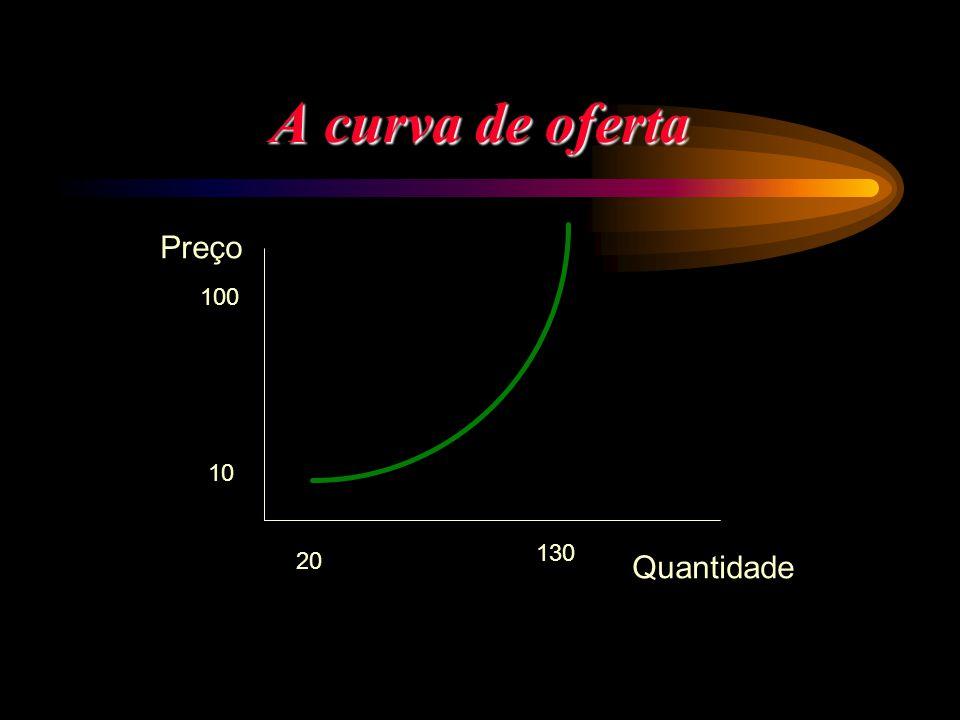 A curva de oferta Preço Quantidade 100 10 20 130