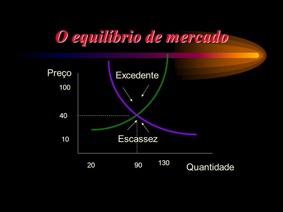 O equilíbrio de mercado Preço Quantidade 100 10 20 130 40 90 Excedente Escassez