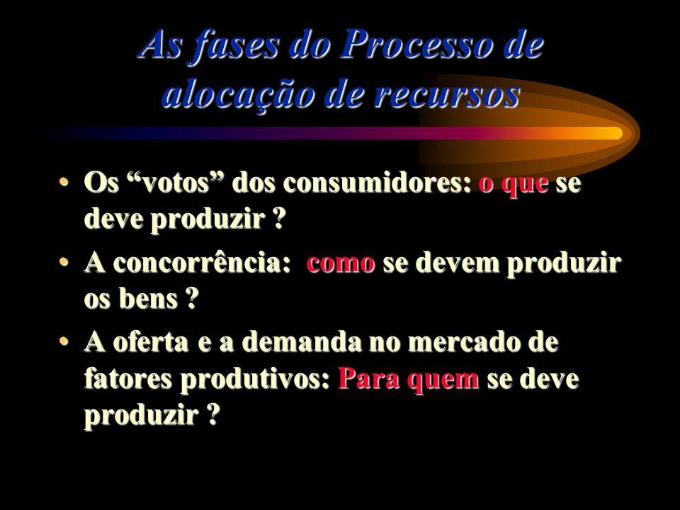 As fases do Processo de alocação de recursos Os votos dos consumidores: o que se deve produzir ?Os votos dos consumidores: o que se deve produzir ? A
