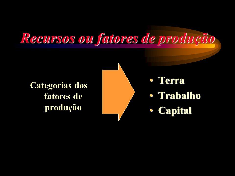 Recursos ou fatores de produção Categorias dos fatores de produção Terra Terra Trabalho Trabalho Capital Capital