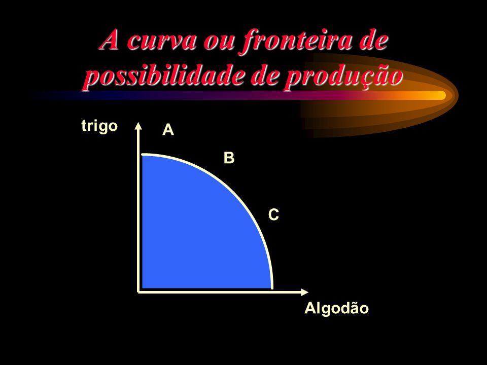 A curva ou fronteira de possibilidade de produção trigo Algodão A B C