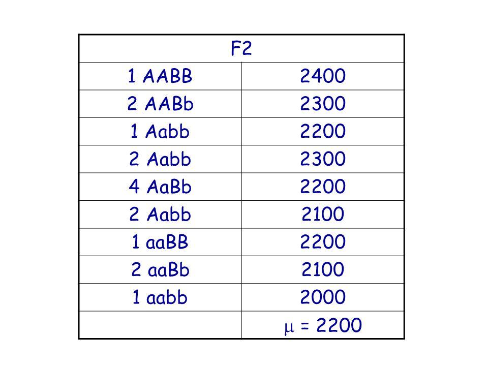 F2 1 AABB2400 2 AABb2300 1 Aabb2200 2 Aabb2300 4 AaBb2200 2 Aabb2100 1 aaBB2200 2 aaBb2100 1 aabb2000 = 2200