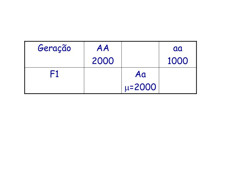 GeraçãoAA 2000 aa 1000 F1Aa =2000