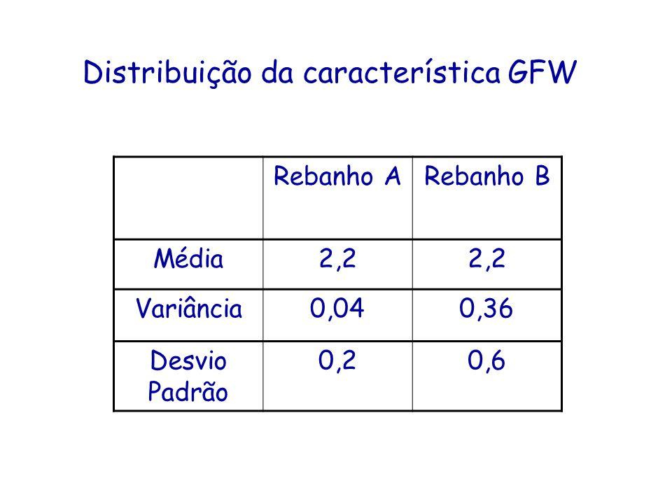 Distribuição da característica GFW Rebanho ARebanho B Média2,2 Variância0,040,36 Desvio Padrão 0,20,6
