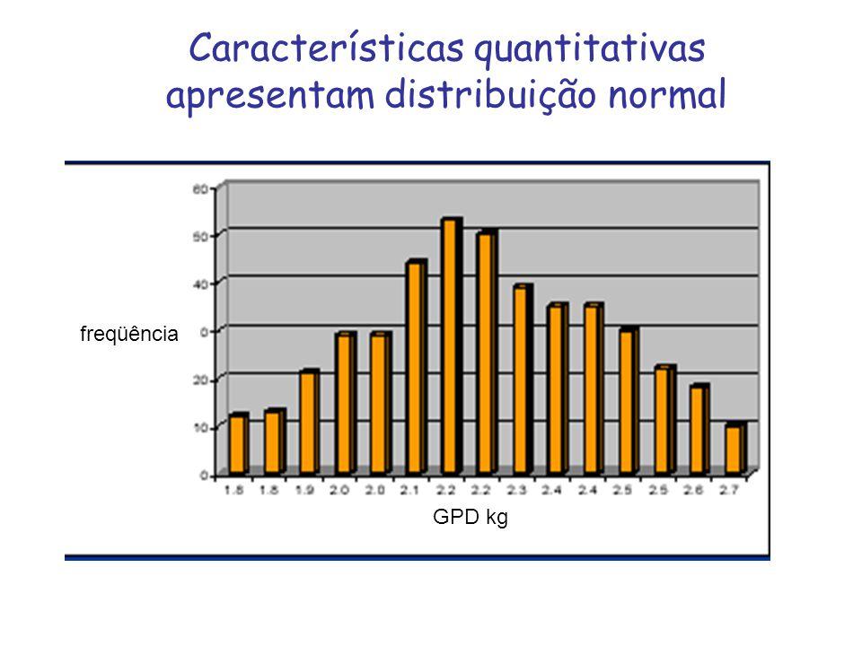 freqüência GPD kg Características quantitativas apresentam distribuição normal