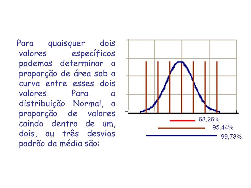 Para quaisquer dois valores específicos podemos determinar a proporção de área sob a curva entre esses dois valores.