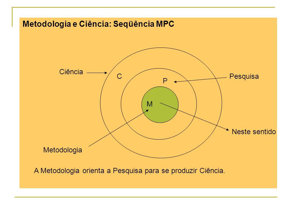 Metodologia e Ciência: Seqüência MPC M P C Metodologia Pesquisa Ciência A Metodologia orienta a Pesquisa para se produzir Ciência. Neste sentido