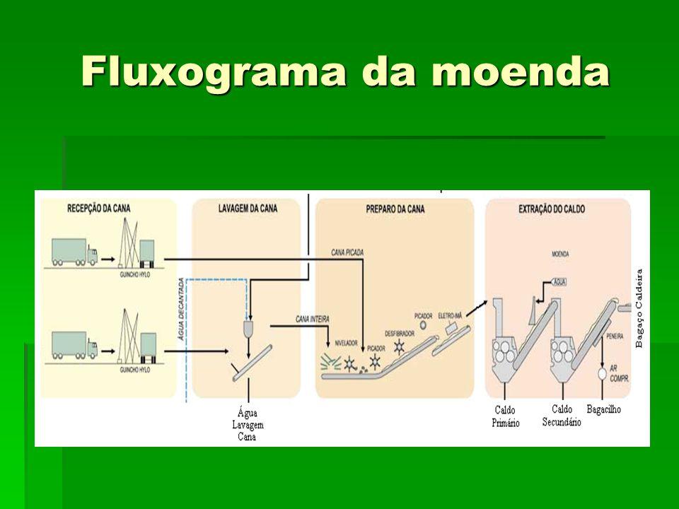 Fluxograma da moenda