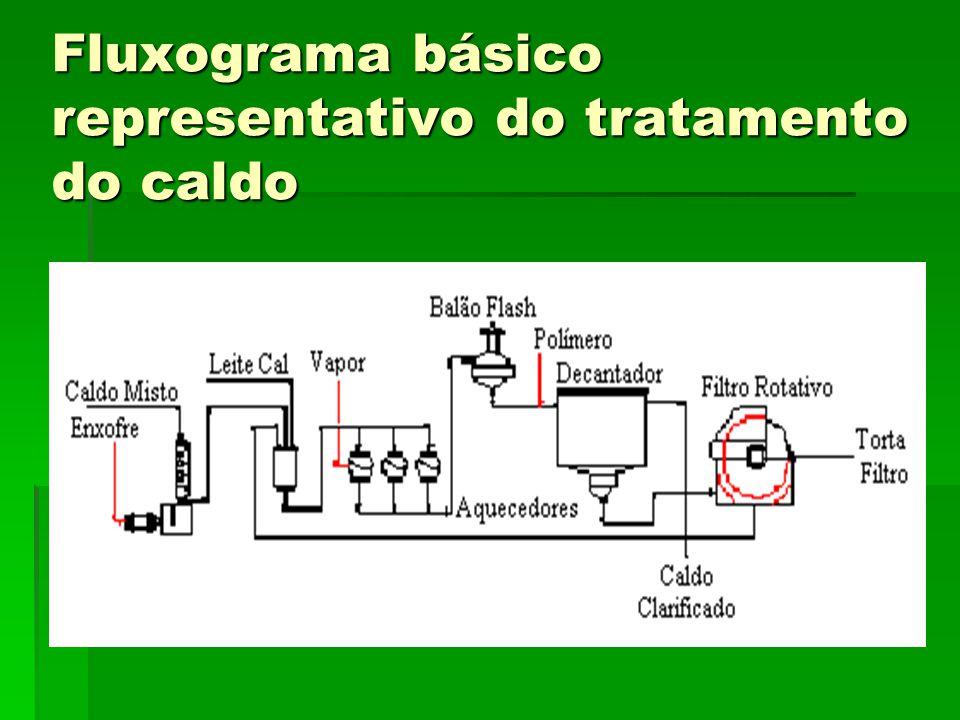 Fluxograma básico representativo do tratamento do caldo