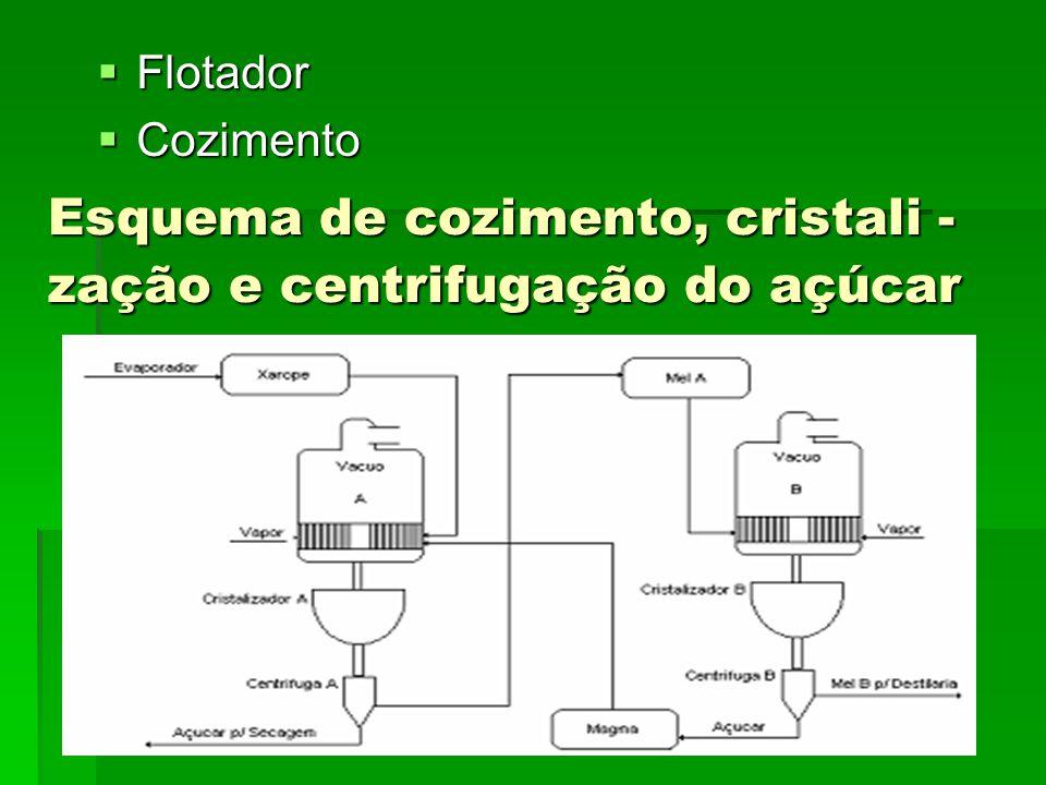 Esquema de cozimento, cristali - zação e centrifugação do açúcar Flotador Flotador Cozimento Cozimento